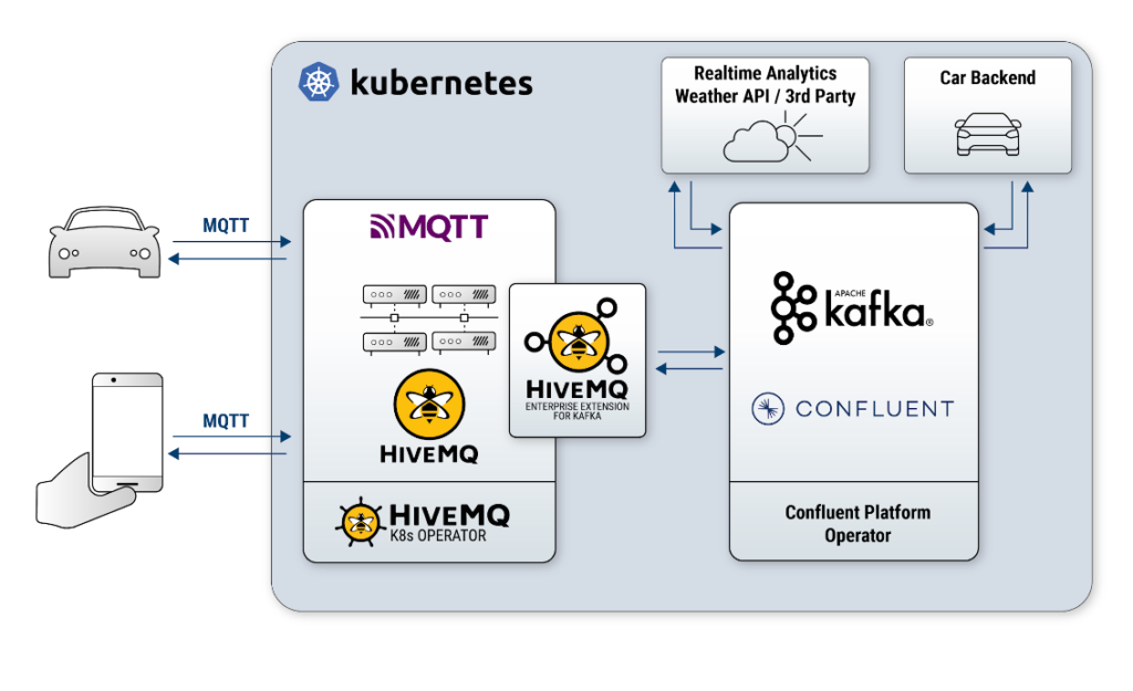 Connected Vehicles - Kafka and MQTT Reference Architecture