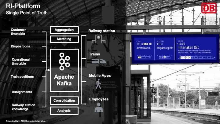 Deutsche Bahn - Apache Kafka for Transportation and Mobility as a Service MaaS