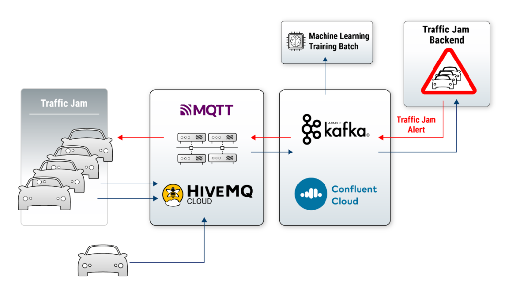 MQTT and Apache Kafka for Mobility Services and Transportation