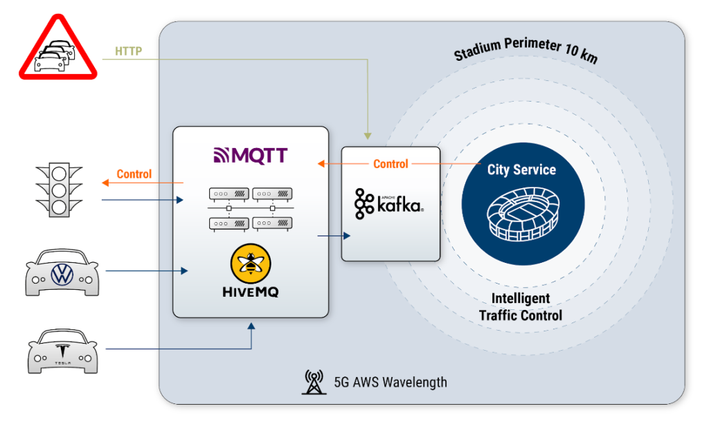 MQTT and Kafka for Smart City and 5G Use Cases