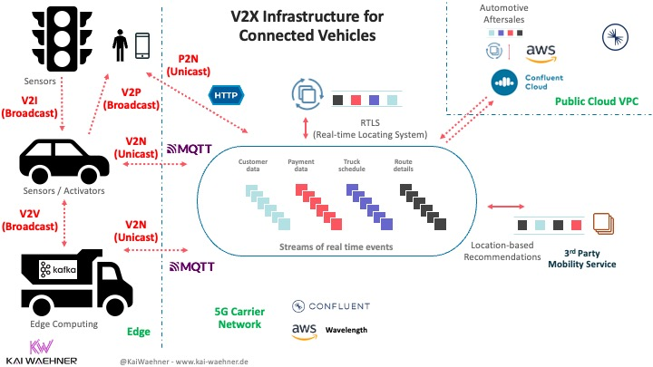 V2X Infrastructure with Kafka MQTT HTTP Edge Hybrid Cloud