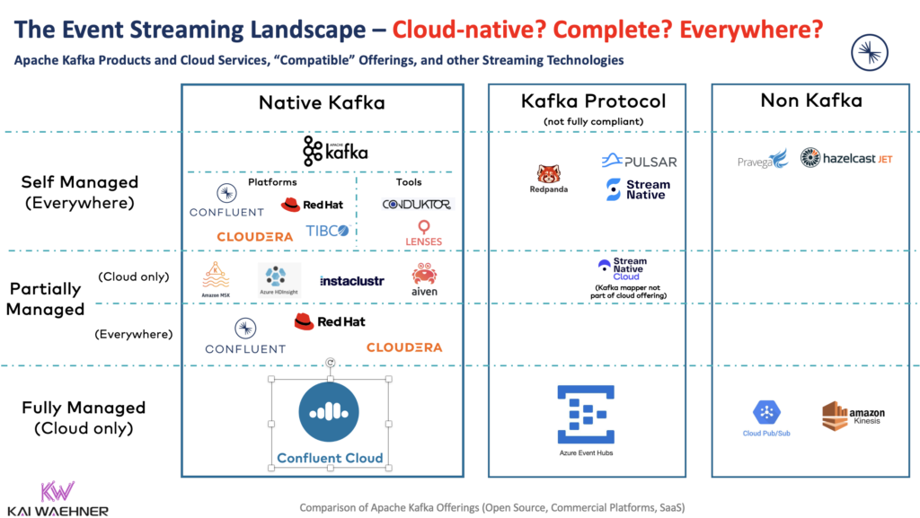 Event Streaming Landscape with Apache Kafka Related Products and Cloud Services including Confluent Cloudera Red Hat IBM Amazon MSK Redpanda Pulsar Azure Event Hubs