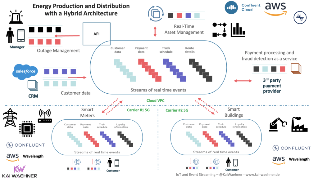 Hybrid Cloud Architecture for Energy and Smart Grid with Apache Kafka and AWS Wavelength 5G