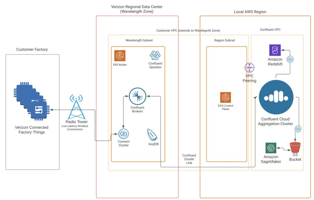 AWS Wavelength Kafka Confluent Cloud Verizon MEC Edge Architecture