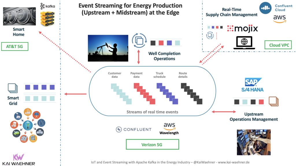 Energy Production at the Edge with Apache Kafka and AWS Wavelength