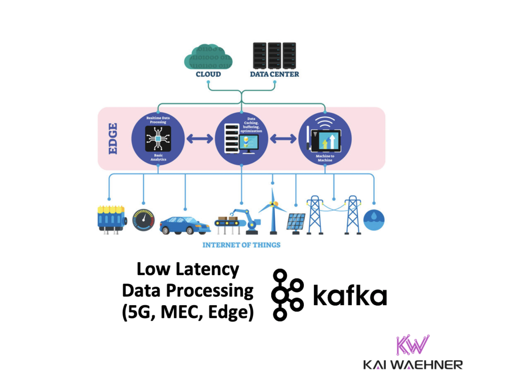 Low Latency Data Processing and Edge Computing with Apache Kafka, 5G Telco Network and AWS Wavelength