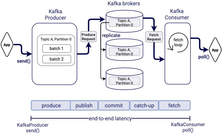 Low Latency Data Processing with Apache Kafka