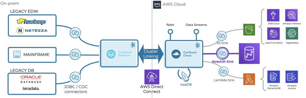 Accelerate modernization from on-prem to AWS with Kafka and Confluent Cluster Linking