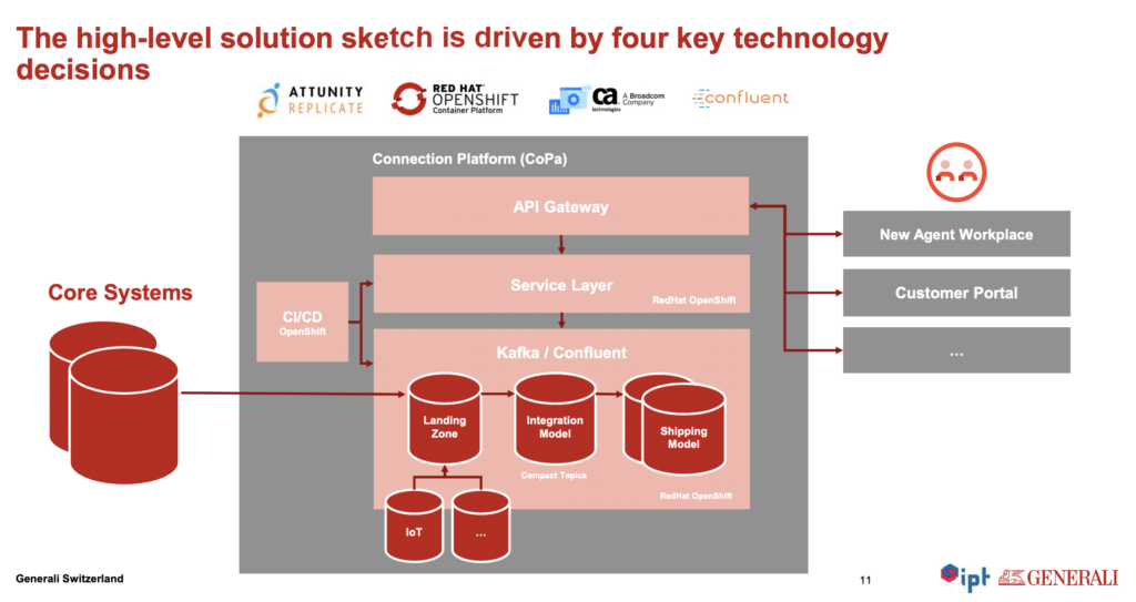 Event Streaming and Integration Platform Generali powered by Apache Kafka, Kubernetes and Change Data Capture