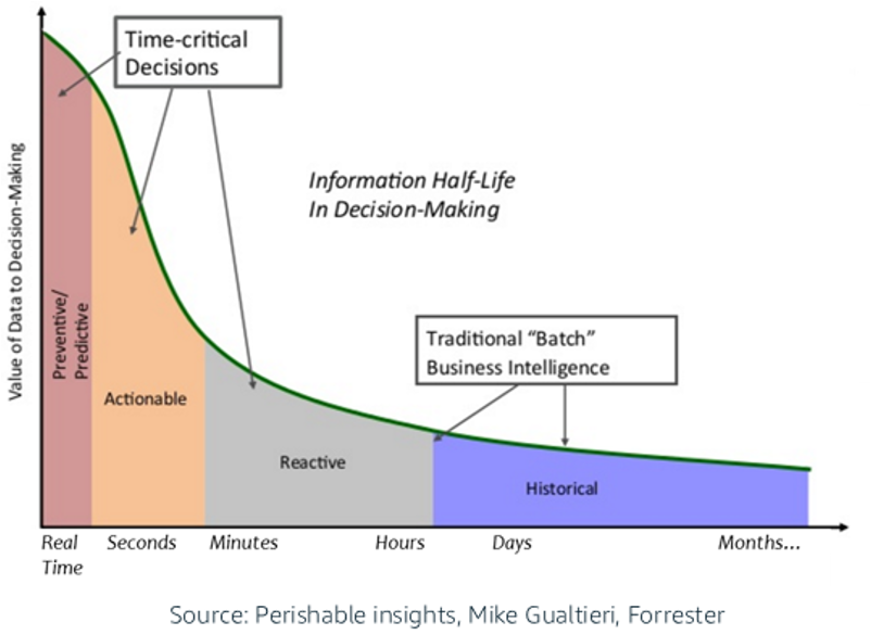Forrester - Business Value of Real Time Data