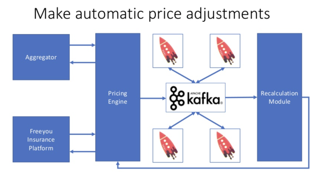 Kafka and ksqlDB at freeyou car insurance for real time price adjustments