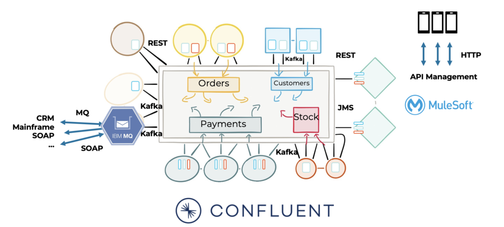 Kafka and other Middleware like MQ ETL ESB API in the Enterprise Architecture