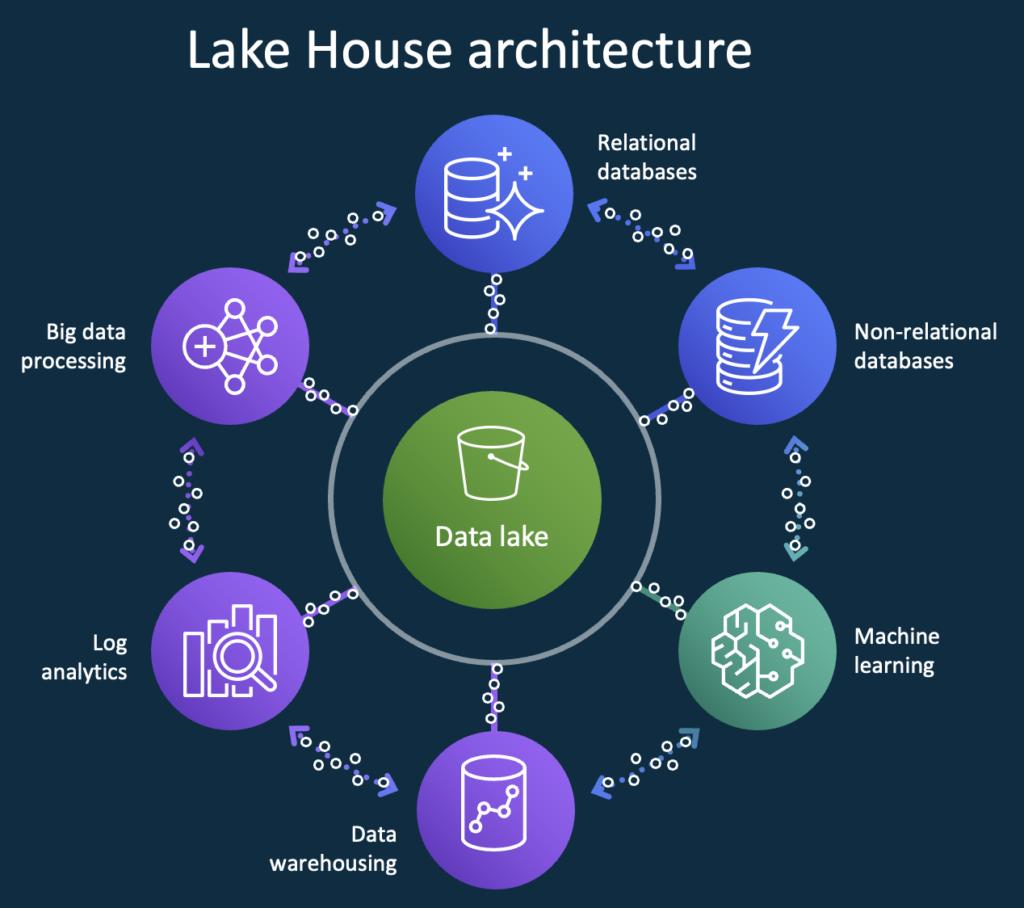 Lake House architecture