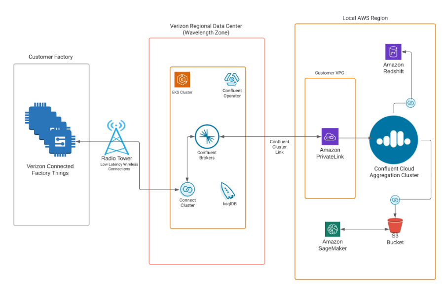 Low Latency 5G Use Cases with AWS Wavelength based on AWS Outposts and Confluent