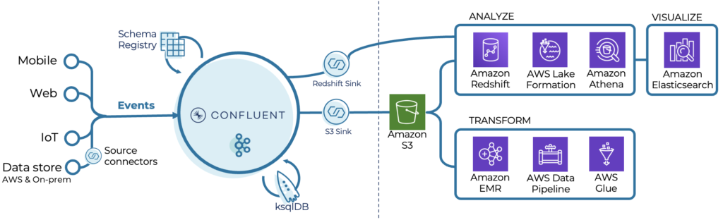 Real-time analytics with Confluent Cloud and AWS