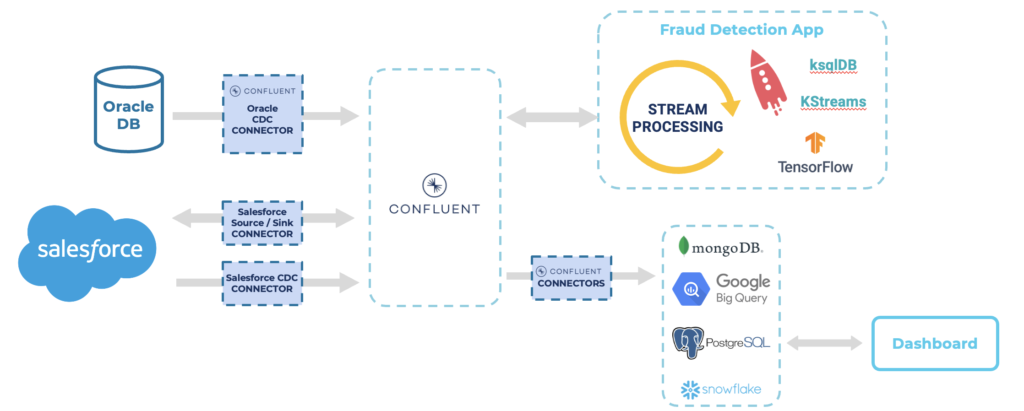 Real-time decision making for claim processing and fraud detection in insurance with Apache Kafka