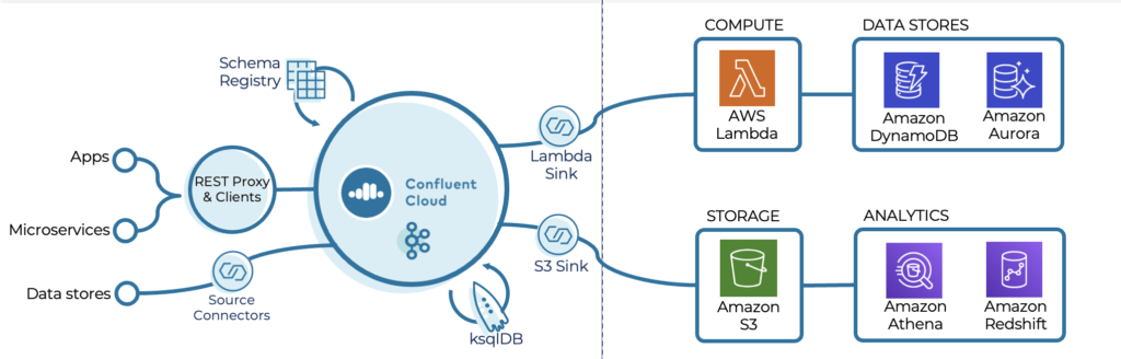 Serverless Application and Microservice Integration with Kafka Confluent Cloud and AWS