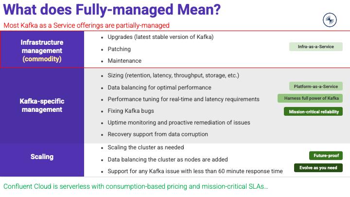 Serverless Fully Managed Apache Kafka