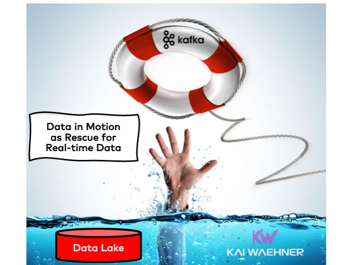 Serverless Kafka for Data in Motion as Rescue for Data at Rest in the Data Lake