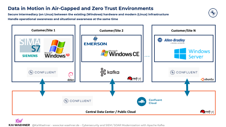 Apache Kafka Deployments in Air-Gapped and Zero Trust Environments
