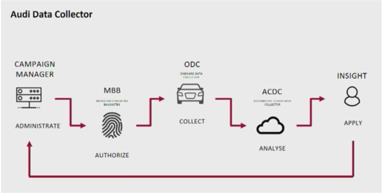 Audi Data Collector for Connected Cars and Vehicles powered by Kafka