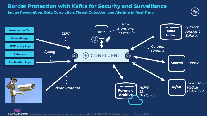 Border Protection with Kafka for Cyber Security and Surveillance