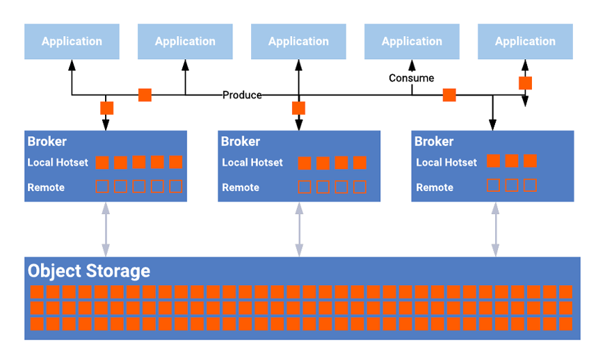 Confluent Tiered Storage for Kafka for Digital Forensics of Historical Data