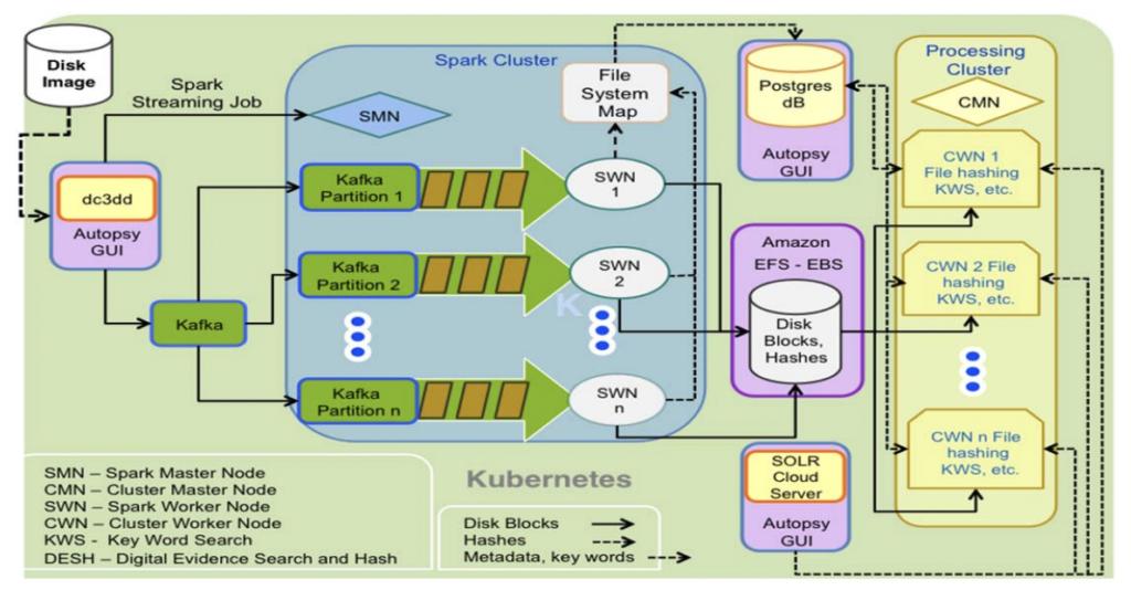 DFORC2 Software Architecture