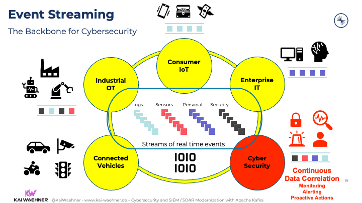 Event Streaming with Apache Kafka is the Backbone for Cybersecurity
