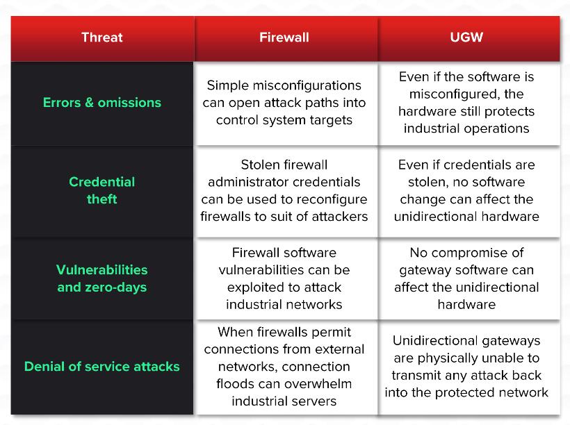 Firewall vs Unidirectional Gateway