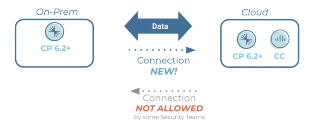 Hybrid Kafka Architecture - Initiation from On-Prem in Zero Trust Environments