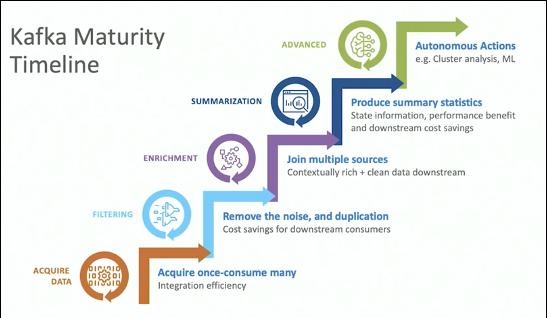 Intel Kafka Maturity Timeline