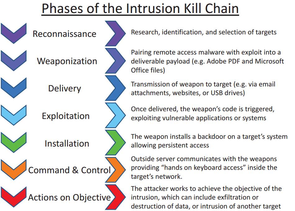 Intrusion Kill Chain for InfoSec