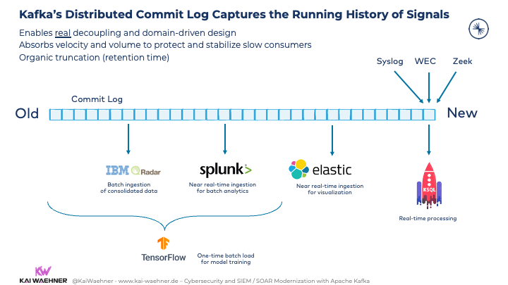 Kafka Distributed Commit Log Captures the Running History of Signals for Decoupling between SIEM SOAR Splunk Elasticsearch Zeek