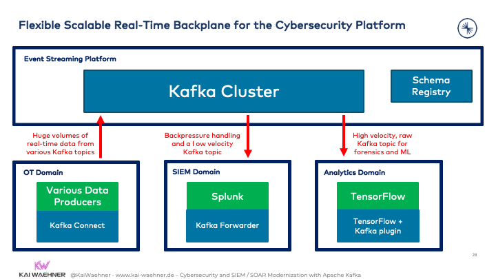 Kafka as Flexible Scalable Real-Time Backplane for the Cybersecurity Platform