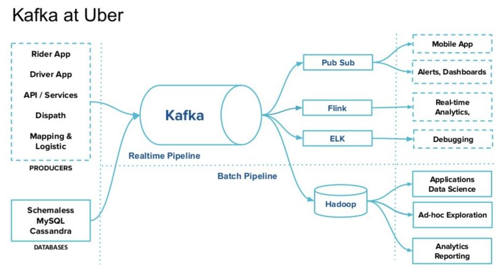 Kappa instead of Lambda Architecture with Kafka at Uber