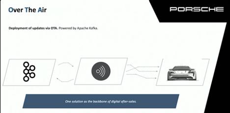 Over the Air Update OTA at Porsche powered by Apache Kafka