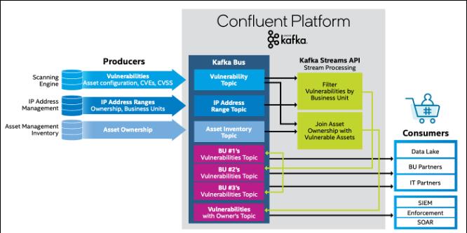 Stream Processing with Kafka at Intel