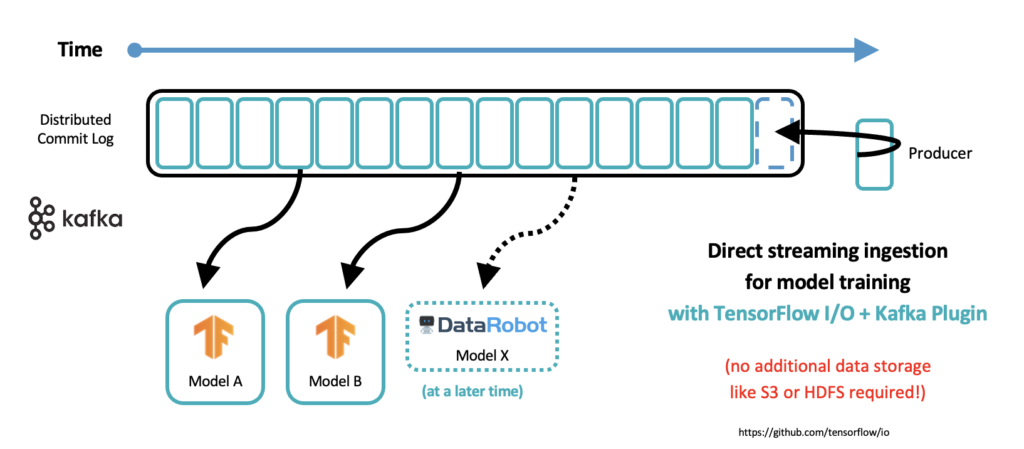 The Role of AI and Machine Learning for Forensics Model Training with Kafka and TensorFlow IO