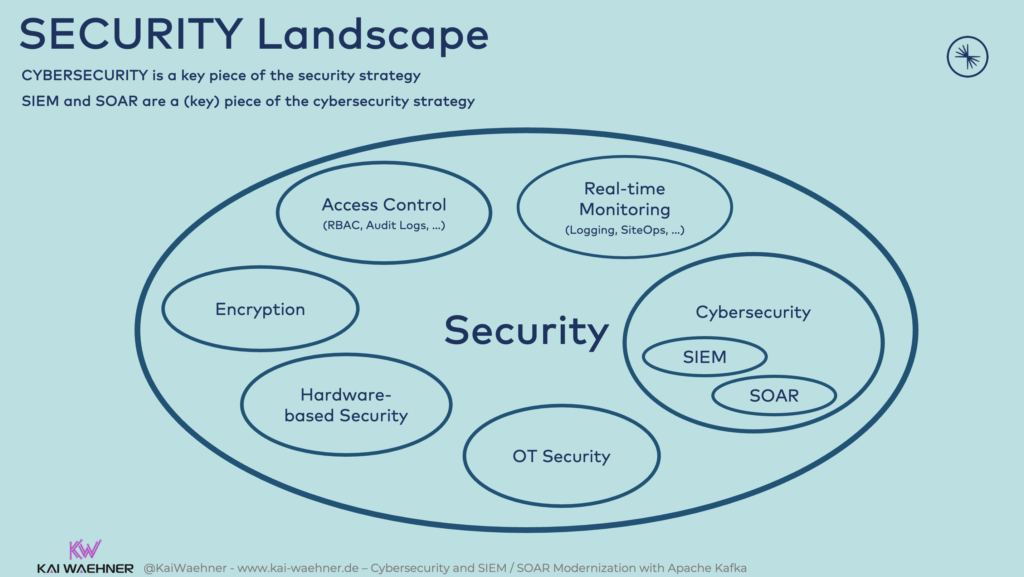 The security landscape including cybersecurity