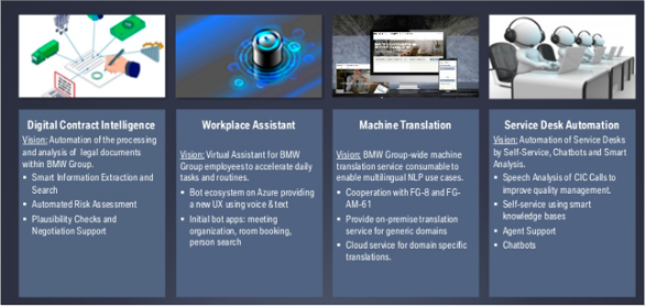 Use Cases for Deep Learning and NLP at BMW powered by Apache Kafka