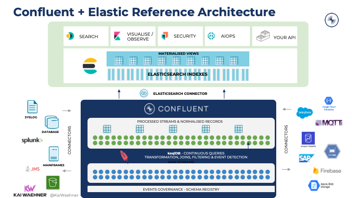 Apache Kafka and Elasticsearch Integration for SIEM with Kafka Connect and Elastic Connector