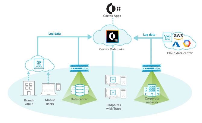 Cortex Data Lake SIEM SOAR from Palo Alto Networks PANW powered by Apache Kafka