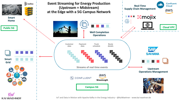 Data in Motion for Energy Production - Upstream Midstream Downstream - at the Edge with Kafka in Oil and Gas and Mining
