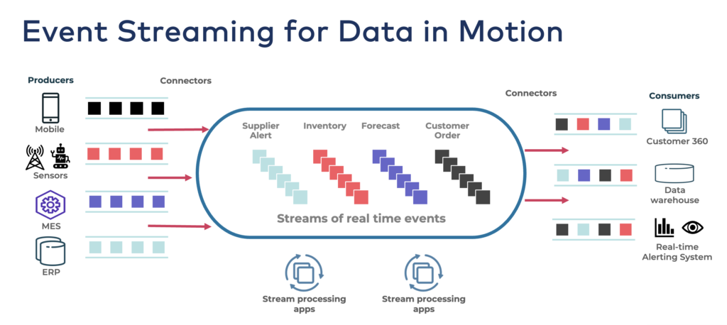 Apache Kafka as Event Streaming for Data in Motion