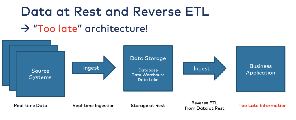 Data at Rest and Reverse ETL