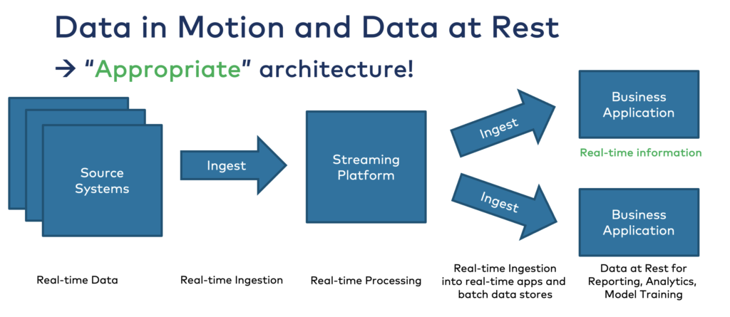 Data in Motion and Data at Rest