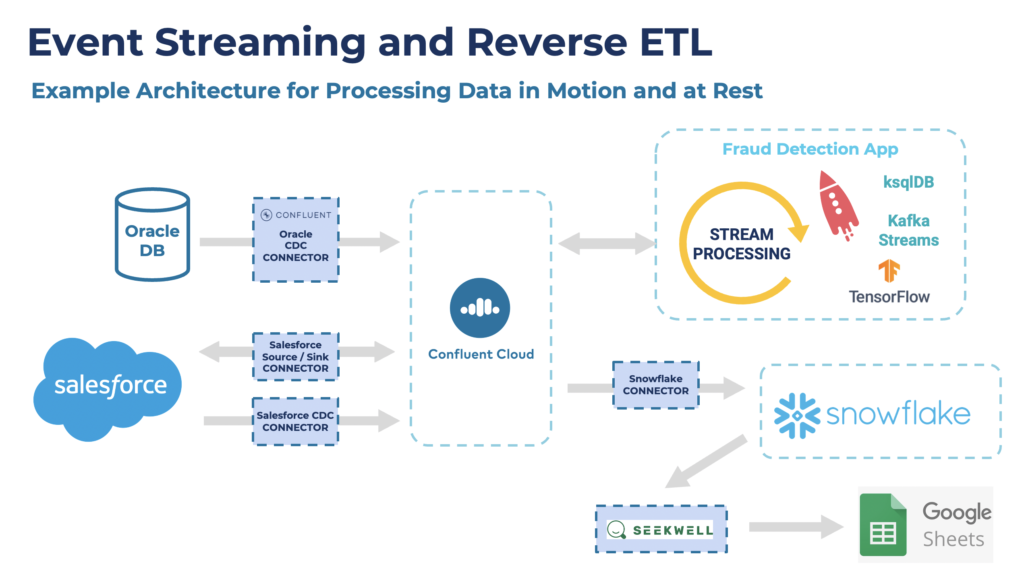 Event Streaming and Reverse ETL with Oracle Salesforce Kafka Confluent Snowflake