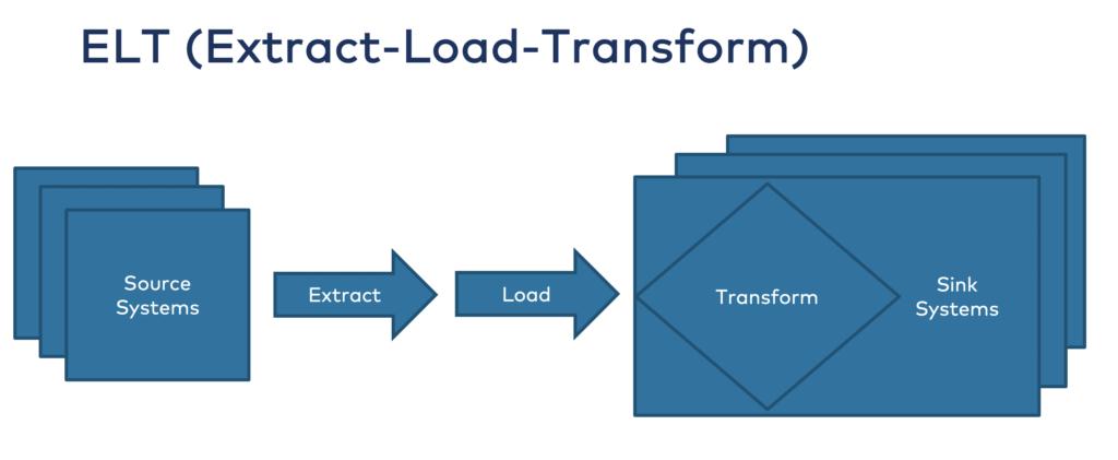 Extract Load Transform ELT