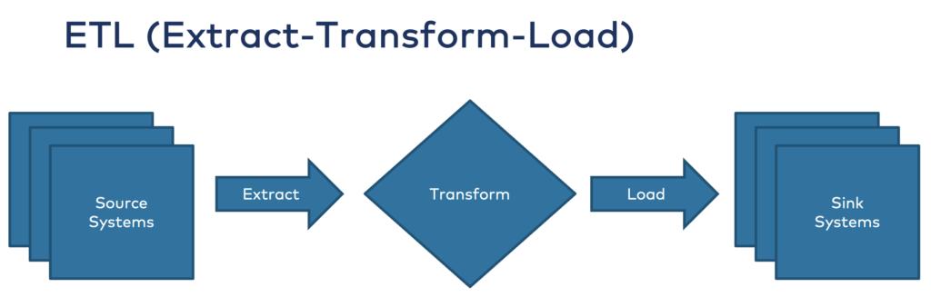 Extract Transform Load ETL